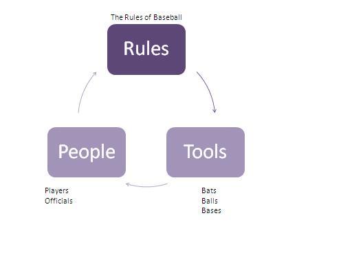Baseball People, Rules, Tools