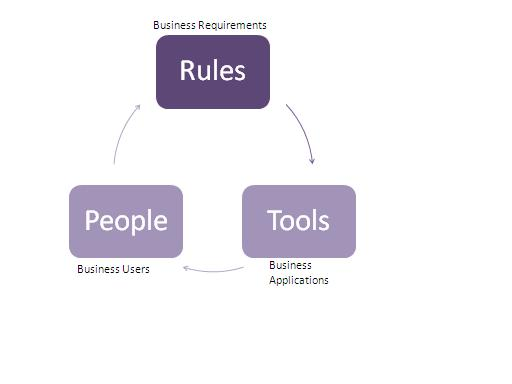 Software Development People,Rules, Tools
